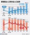 新增就业人口和失业人口走势