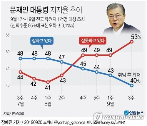 여권, 지지율 하락에 '위기감'…총선 앞 '중도층 잡기' 고심