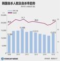 韩国自杀人数及自杀率趋势