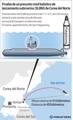 Prueba de un presunto misil balístico de lanzamiento submarino (SLBM) de Corea del Norte
