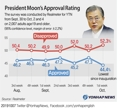 President Moon's Approval Rating