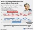 Evolución del índice de aprobación del presidente Moon Jae-in