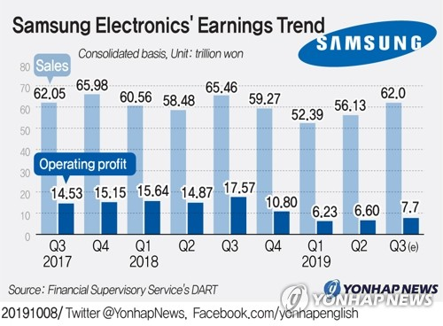 (3rd LD) Samsung Electronics' Q3 earnings more than halve, beat market consensus