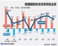 韩国国际收支经常项目走势