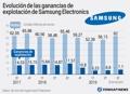 Evolución de las ganancias de explotación de Samsung Electronics