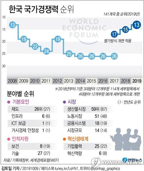 韓 국가경쟁력 2계단 오른 13위로…기업활력·노동시장 부문은↓
