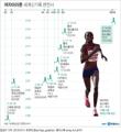 여자마라톤 세계신기록 변천사