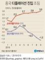 중국 디플레이션 진입 조짐