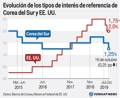 Evolución de los tipos de interés de referencia de Corea del Sur y EE. UU.