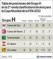 Tabla de posiciones del Grupo H en la 2ª ronda clasificatoria de Asia para la Copa Mundial de la FIF..