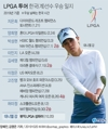 [그래픽] LPGA 투어 한국(계)선수 우승 일지