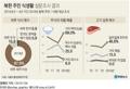 [고침] 그래픽(북한 주민 식생활 설문조사 결과)