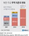 북한 주요 무역 의존국 변화