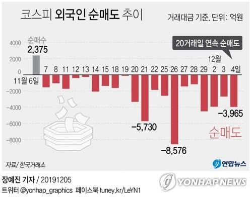 '끝날듯 안 끝나는' 외국인 매도…한국증시만 '나홀로 하락'(종합)