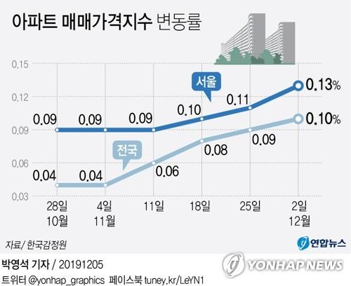 종부세 영향 올해는 미풍(?)…상승폭 더 커진 서울 아파트값