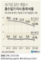 [그래픽] 대기업 집단 계열사 총수일가 이사 등재 비율