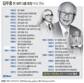 [그래픽] 김우중 전 대우그룹 회장 주요 연보