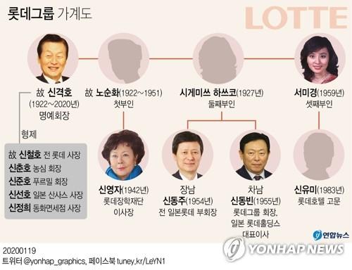 [특징주] '신격호 명예회장 별세' 롯데그룹株 '요동'(종합)