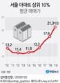 서울 아파트 상위 10% 평균 매매가
