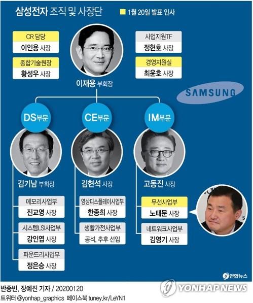 '안정 속 변화' 택한 삼성전자 인사…세대교체 주목(종합)