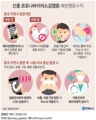 신종 코로나바이러스 감염증 예방행동수칙