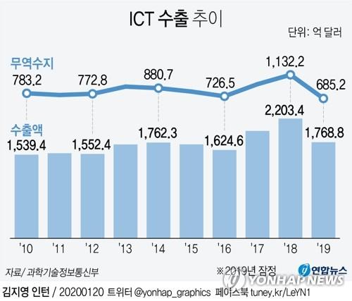 지난해 ICT 수출 흑자 685억 달러…전년 대비 40% 감소