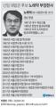 신임 대법관 후보 노태악 부장판사