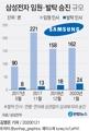 [그래픽] 삼성전자 임원·발탁 승진 규모