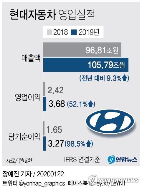 [특징주] 현대차, 작년 실적 호조에 8%대 급등 마감(종합)