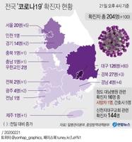 [그래픽] 전국 '코로나19' 확진자 현황(종합)