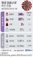 [그래픽] 국내 '코로나19' 확진 현황(오전 9시 현재)