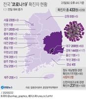 [그래픽] 전국 '코로나19' 확진자 현황