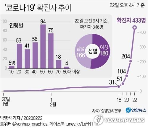 """정부, 코로나19 추경 긴급편성 수순…""""예비비·기금 우선 활용""""(종합)"""