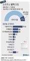 [그래픽] 4·15총선 등록후보 병역 현황