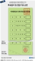 [그래픽] 4·15총선 비례대표 투표용지 및 정당기호 순번