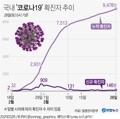 [그래픽] 국내 '코로나19' 확진자 추이