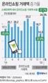 온라인쇼핑 거래액 증가율