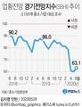 [그래픽] 업황전망 경기전망지수(SBHI) 추이