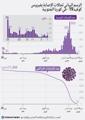 الرسم البياني لحالات الإصابة بفيروس كوفيد-19