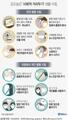 [그래픽] 고강도 '사회적 거리두기' 생활 지침