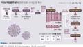 [그래픽] 부천 쿠팡물류센터 관련 코로나19 감염 확산