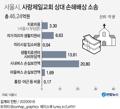 [그래픽] 서울시, 사랑제일교회 상대 손해배상 소송