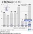 [그래픽] 경력법관 검사 출신 임용 추이