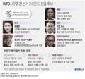 [그래픽] WTO사무총장 선거 2라운드 진출 후보(종합)
