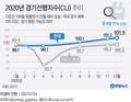 [그래픽] 2020년 경기선행지수(CLI) 추이