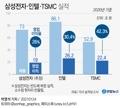[그래픽] 삼성전자·인텔·TSMC 실적