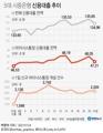 [그래픽] 5대 시중은행 신용대출 추이
