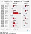 [그래픽] 주요 그룹 총수 수감 기간 그룹 주력사 주가 및 코스피 상승률