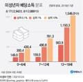 [그래픽] 미성년자 배당소득 분포