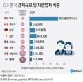 [그래픽] G7·한국 경제규모 및 자영업자 비중